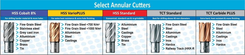 How to select annular cutter for mag drill