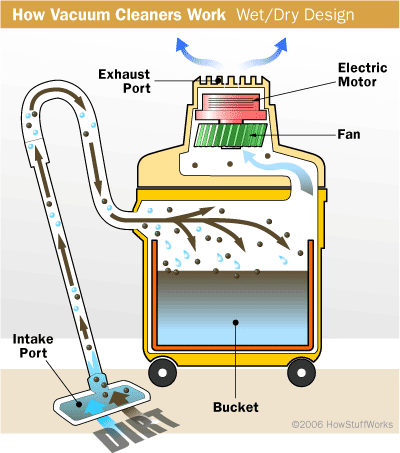 How Does A Water Vacuum Cleaner Work